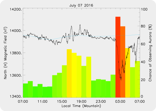 Magnetic Activity on 2016/07/07