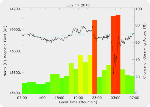 Magnetic Activity on 2016/07/11