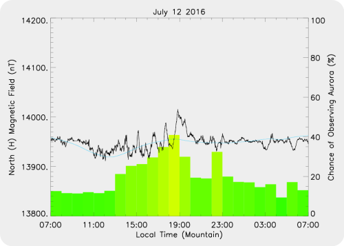Magnetic Activity on 2016/07/12