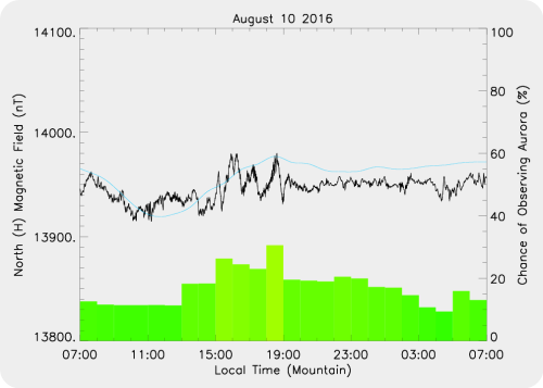 Magnetic Activity on 2016/08/10