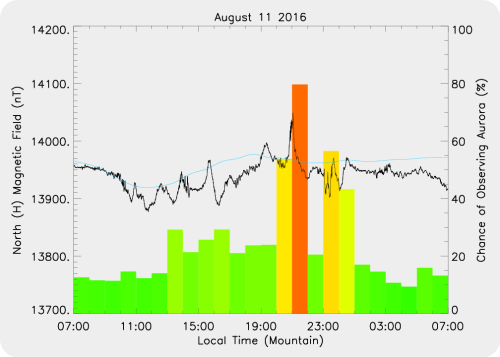 Magnetic Activity on 2016/08/11