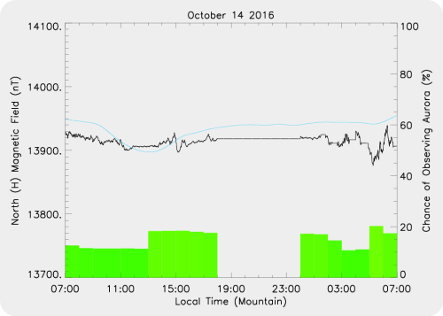 Magnetic Activity on 2016/10/14