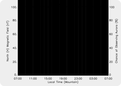 Magnetic Activity on 2016/10/23