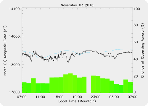 Magnetic Activity on 2016/11/03