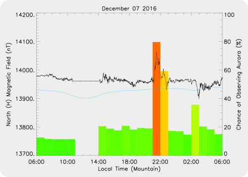 Magnetic Activity on 2016/12/07