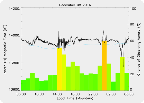 Magnetic Activity on 2016/12/09
