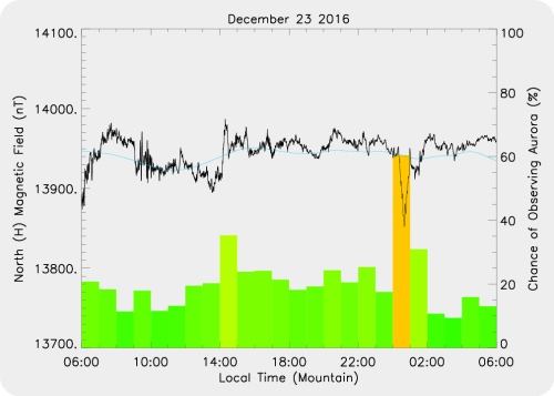 Activity plot for time of event