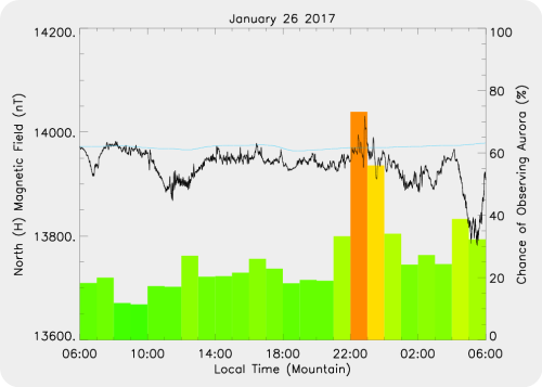 Magnetic Activity on 2017/01/26