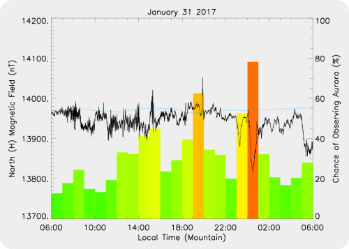 Magnetic Activity on 2017/01/31
