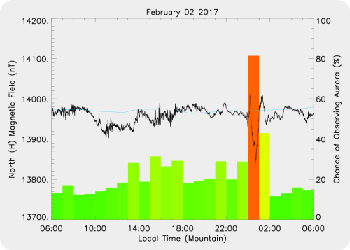 Magnetic Activity on 2017/02/03