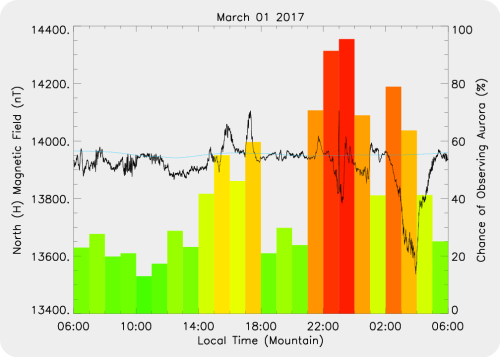 Magnetic Activity on 2017/03/01