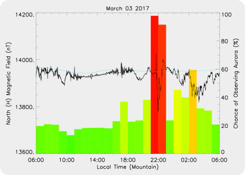 Magnetic Activity on 2017/03/03