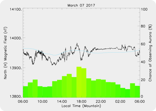 Magnetic Activity on 2017/03/07