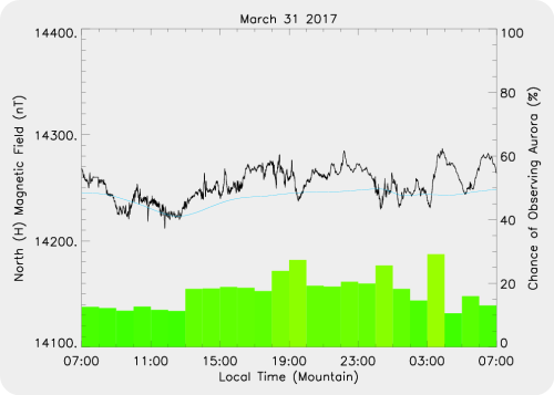 Magnetic Activity on 2017/03/31