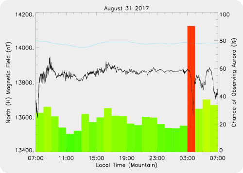 Magnetic Activity on 2017/08/31