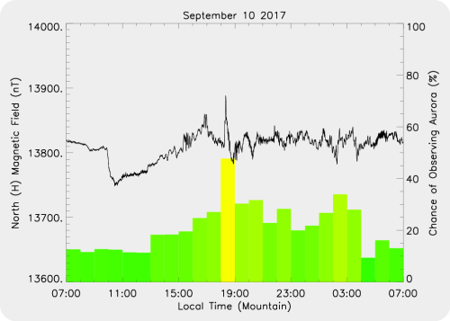 Magnetic Activity on 2017/09/10