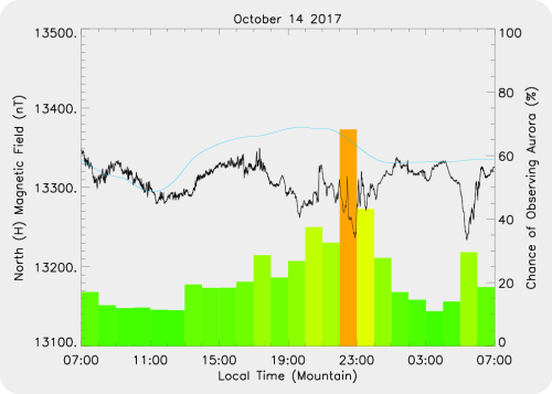 Magnetic Activity on 2017/10/14