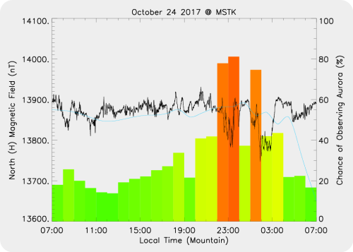Magnetic Activity on 2017/10/24
