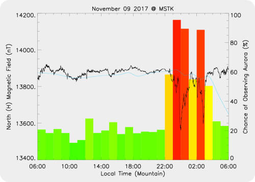 Magnetic Activity on 2017/11/10