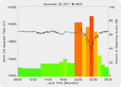 Magnetic Activity on 2017/11/20