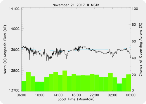 Magnetic Activity on 2017/11/21