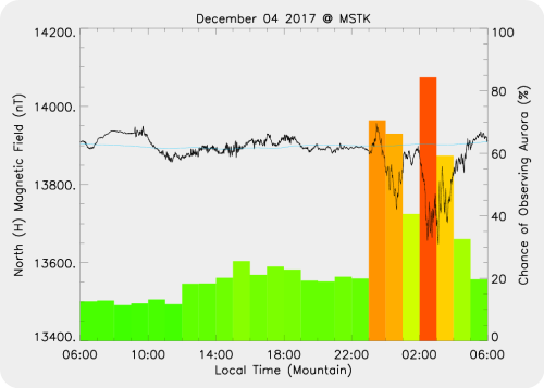 Magnetic Activity on 2017/12/05