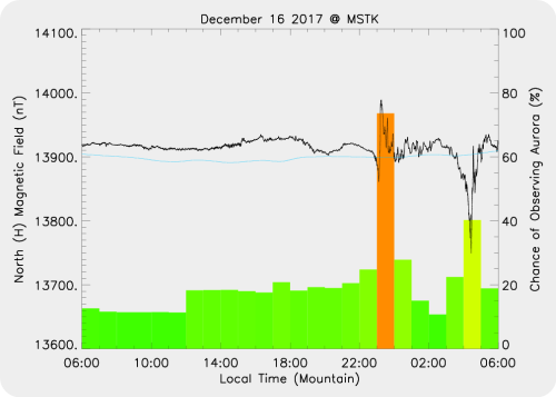 Magnetic Activity on 2017/12/17