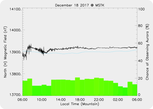 Magnetic Activity on 2017/12/18