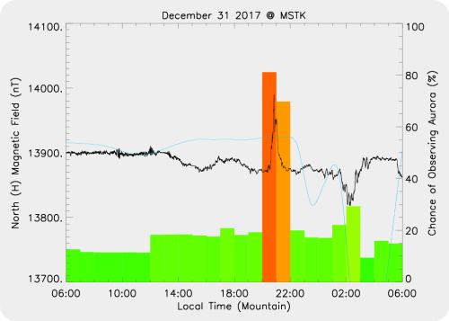 Magnetic Activity on 2017/12/31