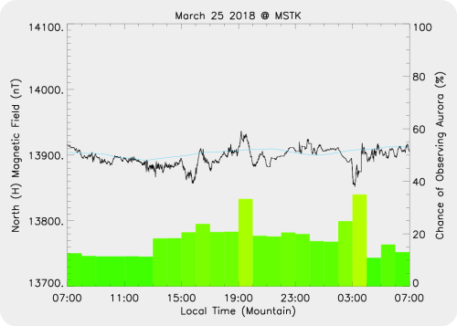 Magnetic Activity on 2018/03/25