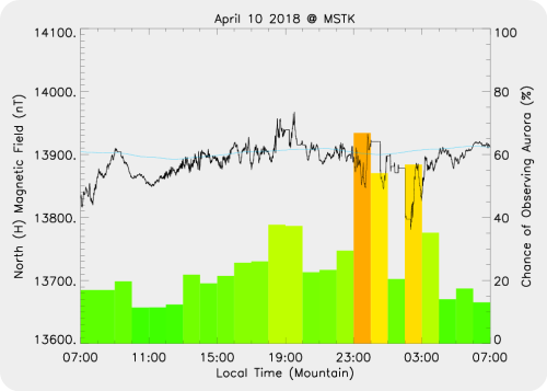 Magnetic Activity on 2018/04/10
