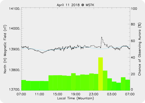 Magnetic Activity on 2018/04/11