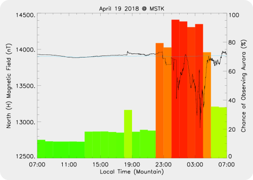Magnetic Activity on 2018/04/19