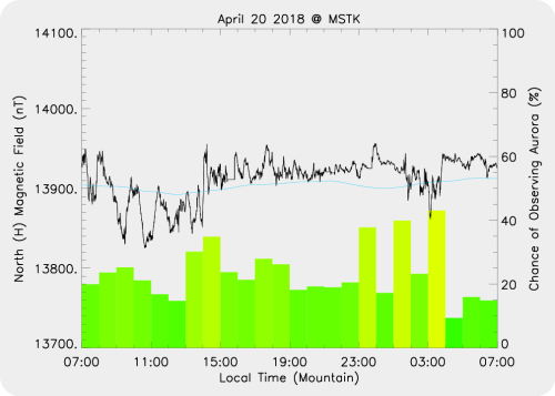 Magnetic Activity on 2018/04/20