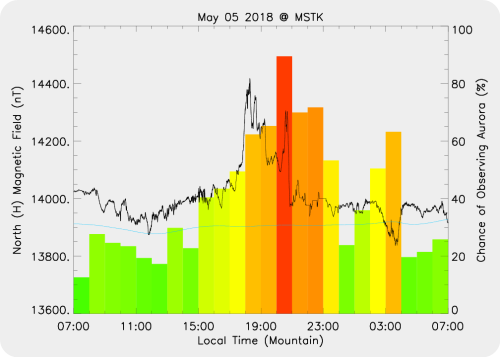 Magnetic Activity on 2018/05/05