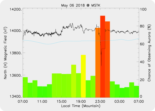 Magnetic Activity on 2018/05/06