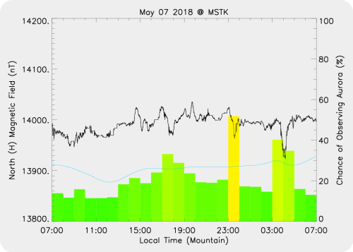 Magnetic Activity on 2018/05/07