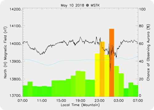 Magnetic Activity on 2018/05/11