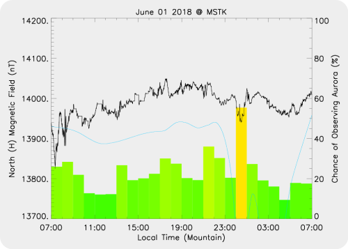 Magnetic Activity on 2018/06/01