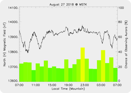 Magnetic Activity on 2018/08/27