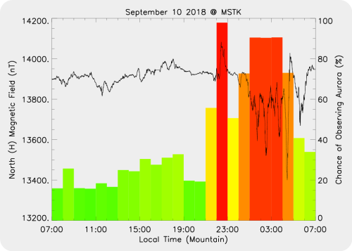 Magnetic Activity on 2018/09/10