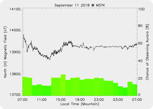 Magnetic Activity on 2018/09/11
