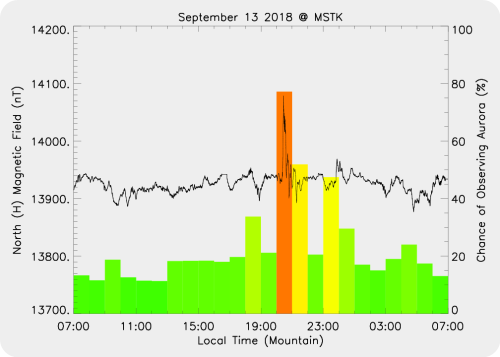 Magnetic Activity on 2018/09/13