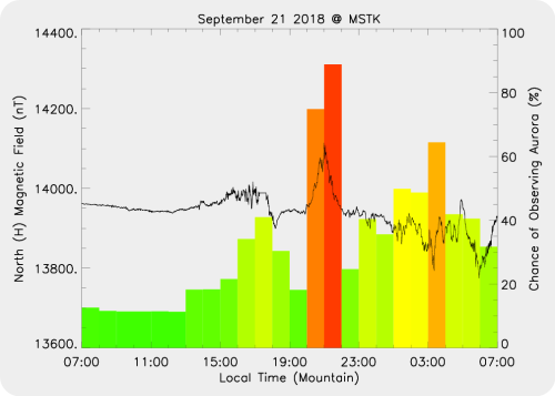 Magnetic Activity on 2018/09/21