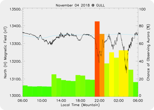 Magnetic Activity on 2018/11/04