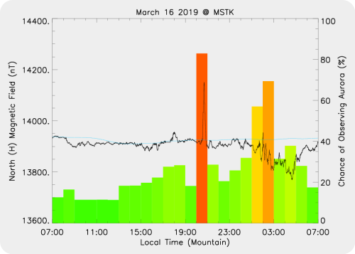 Magnetic Activity on 2019/03/16