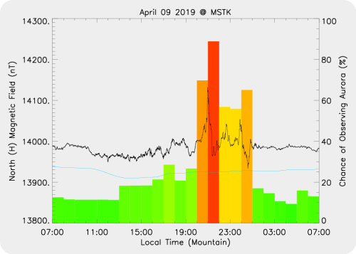 Magnetic Activity on 2019/04/09