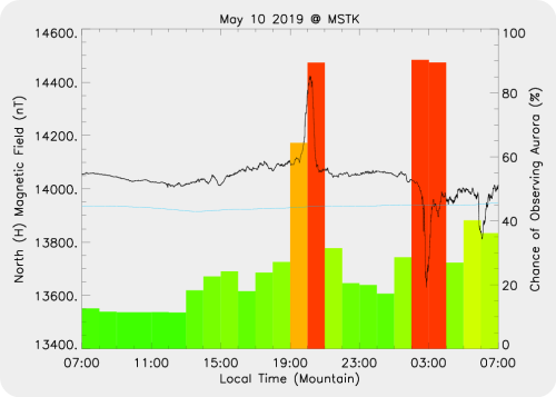 Magnetic Activity on 2019/05/10