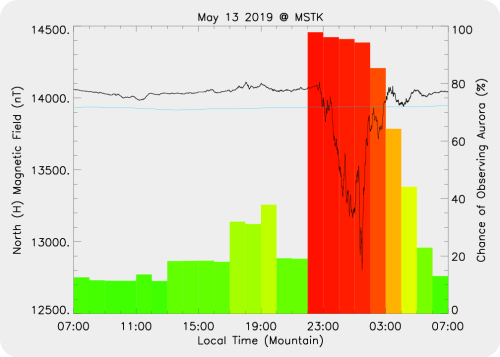Magnetic Activity on 2019/05/13