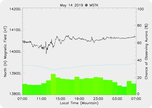 Magnetic Activity on 2019/05/14